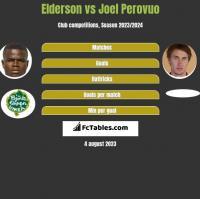 Elderson vs Joel Perovuo h2h player stats
