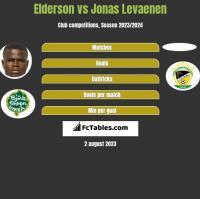 Elderson vs Jonas Levaenen h2h player stats