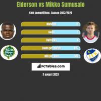 Elderson vs Mikko Sumusalo h2h player stats