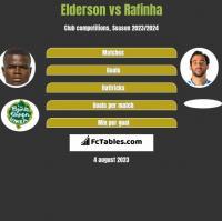 Elderson vs Rafinha h2h player stats