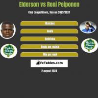 Elderson vs Roni Peiponen h2h player stats