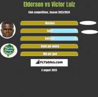 Elderson vs Victor Luiz h2h player stats