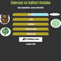 Elderson vs Valtteri Vesiaho h2h player stats