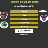 Elderson vs Mikael Almen h2h player stats