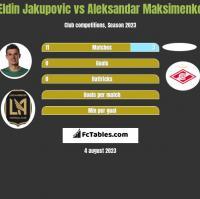 Eldin Jakupovic vs Aleksandar Maksimenko h2h player stats