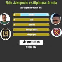 Eldin Jakupovic vs Alphonse Areola h2h player stats