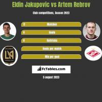 Eldin Jakupovic vs Artem Rebrov h2h player stats