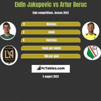Eldin Jakupovic vs Artur Boruc h2h player stats