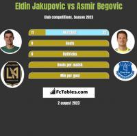 Eldin Jakupovic vs Asmir Begovic h2h player stats