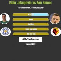 Eldin Jakupovic vs Ben Hamer h2h player stats
