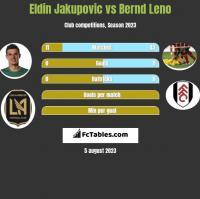 Eldin Jakupovic vs Bernd Leno h2h player stats