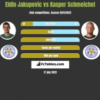 Eldin Jakupovic vs Kasper Schmeichel h2h player stats