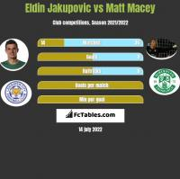 Eldin Jakupovic vs Matt Macey h2h player stats