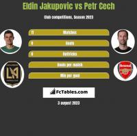 Eldin Jakupovic vs Petr Cech h2h player stats