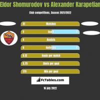 Eldor Shomurodov vs Alexander Karapetian h2h player stats