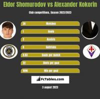 Eldor Shomurodov vs Alexander Kokorin h2h player stats