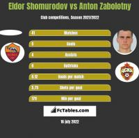 Eldor Shomurodov vs Anton Zabolotny h2h player stats