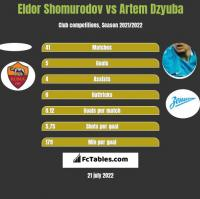 Eldor Shomurodov vs Artem Dzyuba h2h player stats