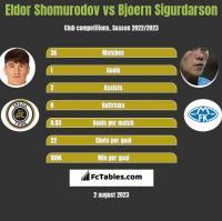 Eldor Shomurodov vs Bjoern Sigurdarson h2h player stats