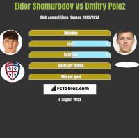 Eldor Shomurodov vs Dmitry Poloz h2h player stats