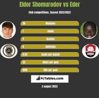 Eldor Shomurodov vs Eder h2h player stats