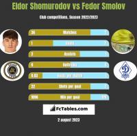 Eldor Shomurodov vs Fedor Smolov h2h player stats