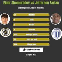 Eldor Shomurodov vs Jefferson Farfan h2h player stats