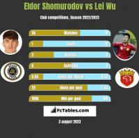 Eldor Shomurodov vs Lei Wu h2h player stats