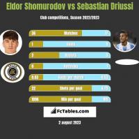 Eldor Shomurodov vs Sebastian Driussi h2h player stats