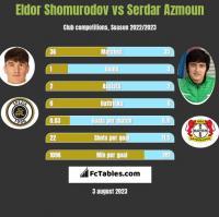 Eldor Shomurodov vs Serdar Azmoun h2h player stats