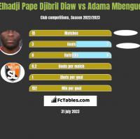 Elhadji Pape Djibril Diaw vs Adama Mbengue h2h player stats