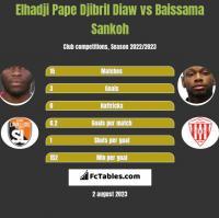Elhadji Pape Djibril Diaw vs Baissama Sankoh h2h player stats
