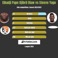 Elhadji Pape Djibril Diaw vs Steeve Yago h2h player stats
