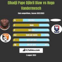 Elhadji Pape Djibril Diaw vs Hugo Vandermesch h2h player stats