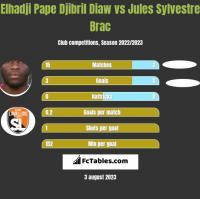 Elhadji Pape Djibril Diaw vs Jules Sylvestre Brac h2h player stats