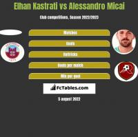 Elhan Kastrati vs Alessandro Micai h2h player stats