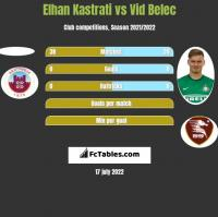 Elhan Kastrati vs Vid Belec h2h player stats