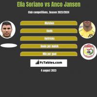 Elia Soriano vs Anco Jansen h2h player stats