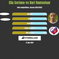 Elia Soriano vs Bart Ramselaar h2h player stats