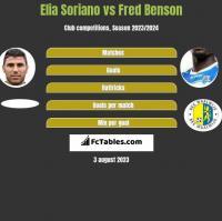 Elia Soriano vs Fred Benson h2h player stats