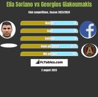 Elia Soriano vs Georgios Giakoumakis h2h player stats