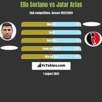 Elia Soriano vs Jafar Arias h2h player stats