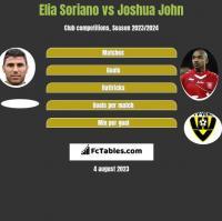Elia Soriano vs Joshua John h2h player stats