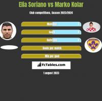 Elia Soriano vs Marko Kolar h2h player stats