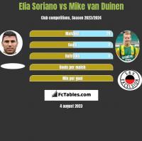 Elia Soriano vs Mike van Duinen h2h player stats