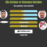 Elia Soriano vs Oussama Darfalou h2h player stats