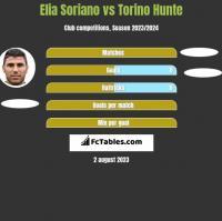 Elia Soriano vs Torino Hunte h2h player stats