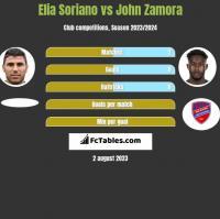 Elia Soriano vs John Zamora h2h player stats