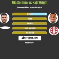 Elia Soriano vs Haji Wright h2h player stats