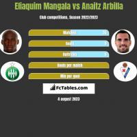 Eliaquim Mangala vs Anaitz Arbilla h2h player stats